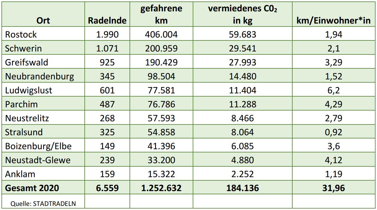 Tabelle Stadtradeln Ergebnisse