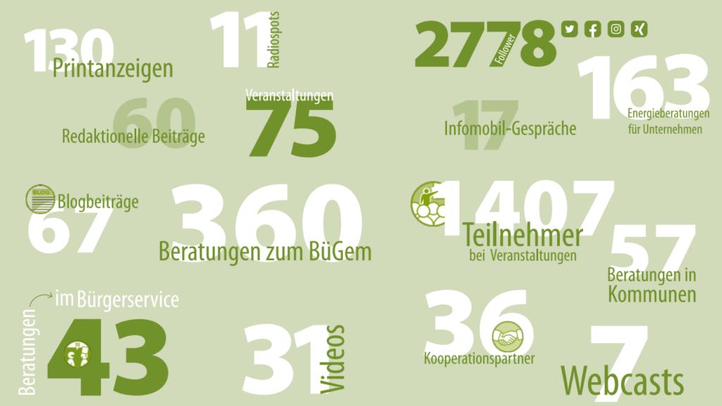 LEKA MV - 5 Jahre in Zahlen